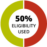 Graphic depicting half-time student uses 50% eligibility per academic year enrolled